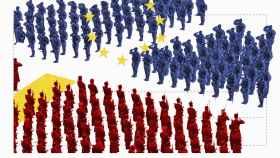 ¿Ejército europeo? Un 71% apoya su creación y que el Ejército español se integre en su seno