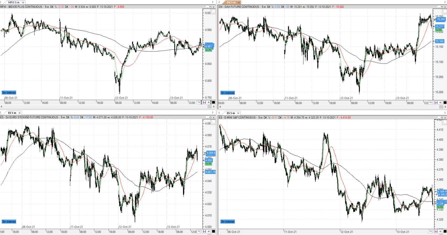 Comparativa de los futuros del Ibex 35, Dax 40, EuroStoxx 50 y S&P 500