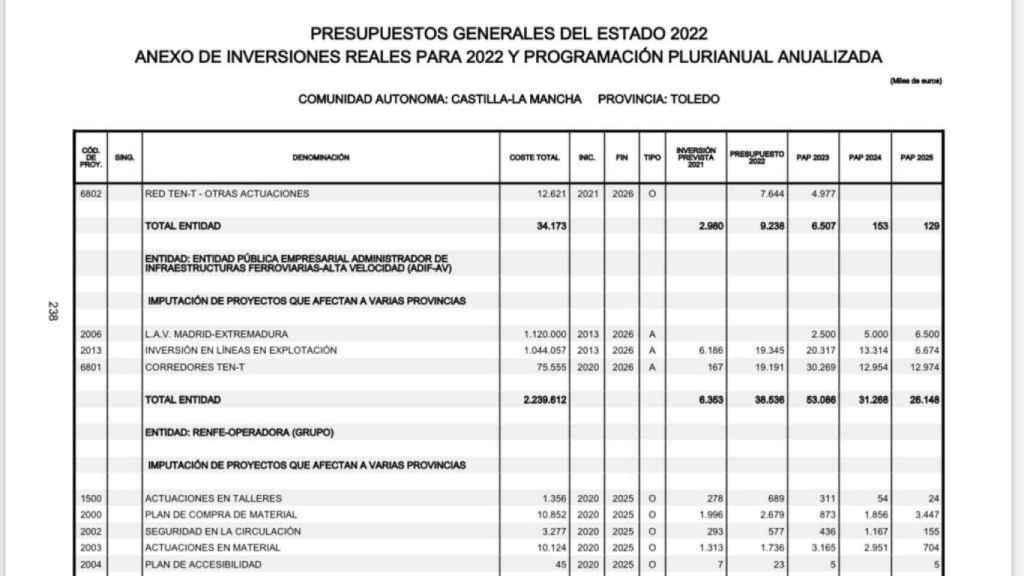 Cuadro de inversiones de los Presupuestos del Estado para 2022 en la provincia de Toledo