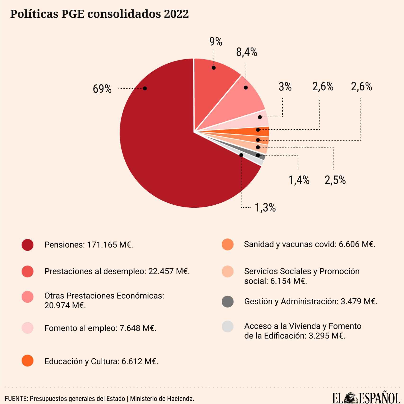 Destino de las políticas de los PGE.