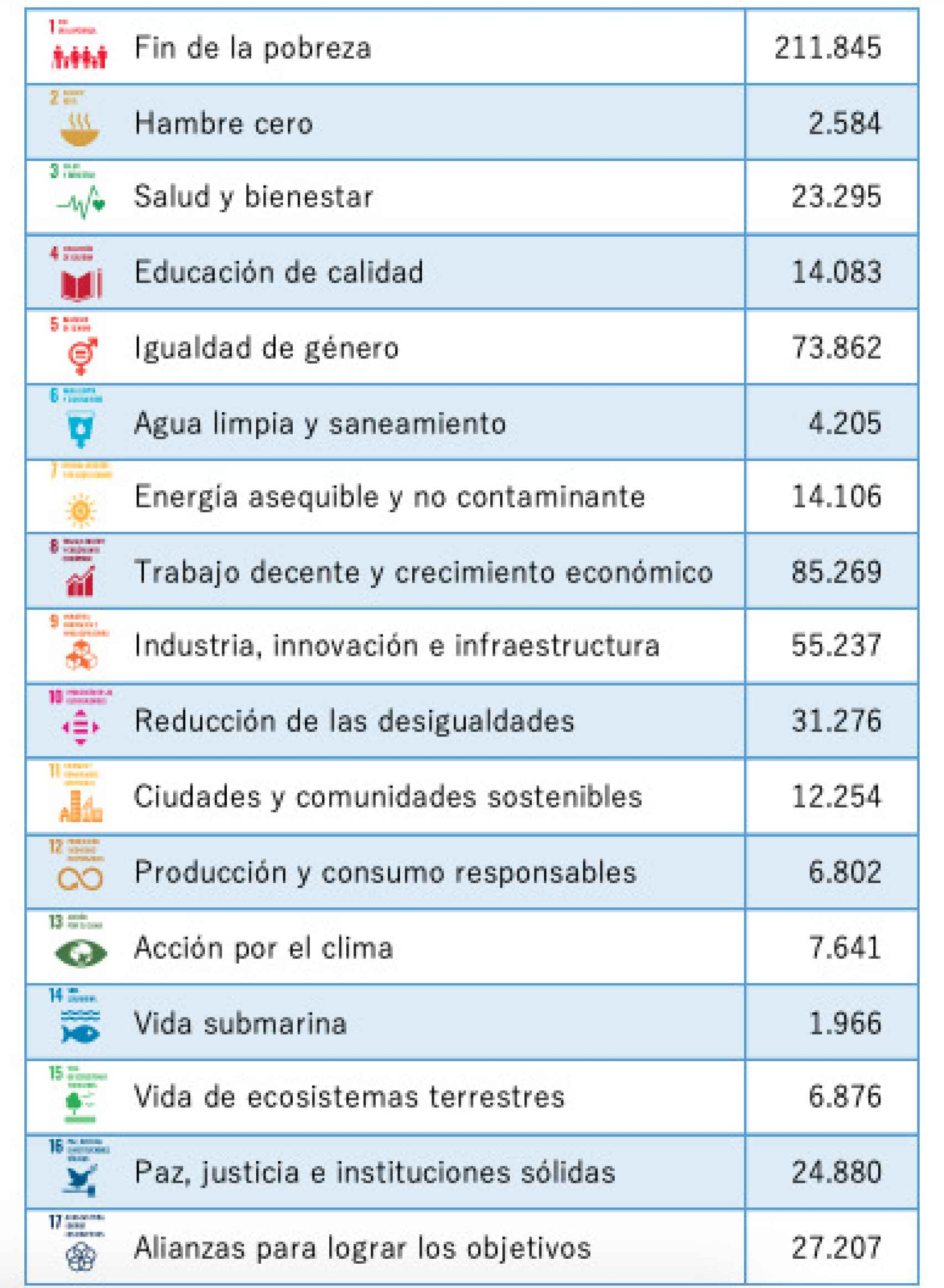 Los importes reflejados en esta tabla  (en millones de euros) se obtienen por agregación en cada ODS de las dotaciones alineadas de las correspondientes políticas de gasto.