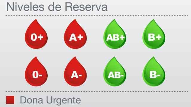 Alerta en los hospitales de Madrid: necesitan con urgencia sangre de los tipos 0+, 0-, A+ y A-