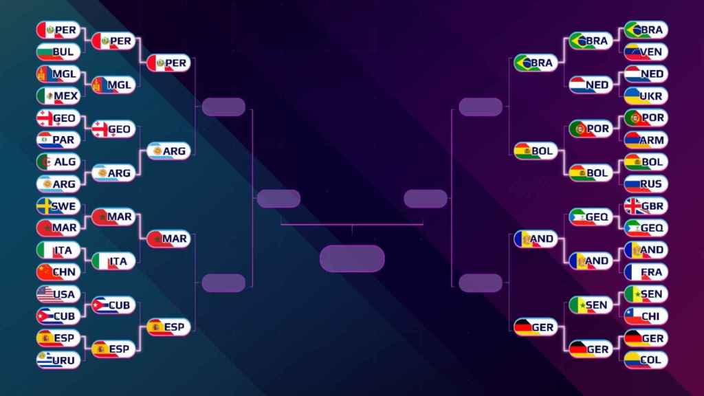 Cuadro de los cruces de los cuartos de final del Mundial de Globos 2021