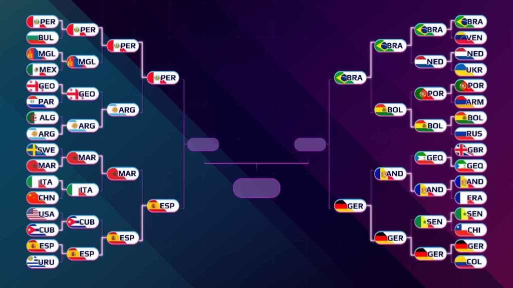 Cuadro de los cruces de semifinales del Mundial de Globos 2021