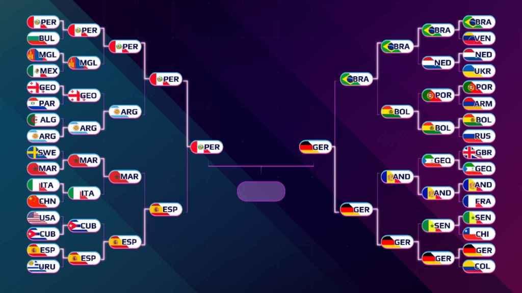 Cuadro con el cruce de la final del Mundial de Globos 2021