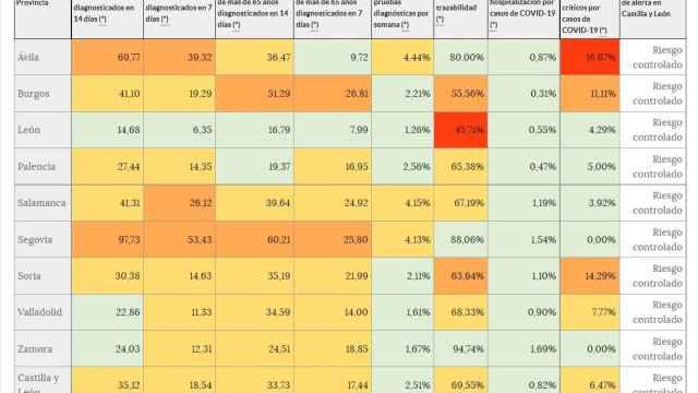 Leve aumento de tres puntos en la incidencia acumulada a catorce días de Castilla y León