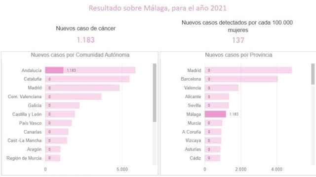 Nuevos casos de cáncer de mama en la provincia de Málaga en 2021