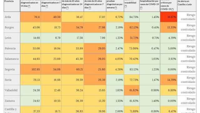 Leve aumento intersemanal de tres puntos en la incidencia acumulada de Castilla y León