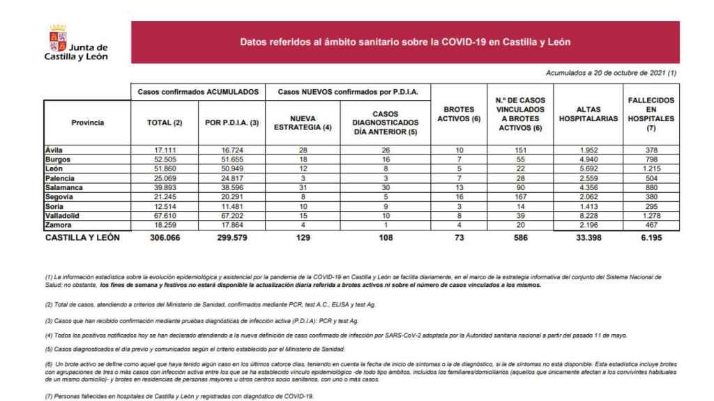 Estadística Covid 20 de octubre