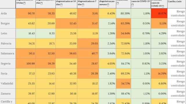 Leve aumento de dos puntos en la incidencia acumulada a catorce días en Castilla y León