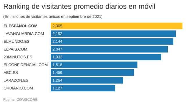 Promedio diario de visitas a EL ESPAÑOL.