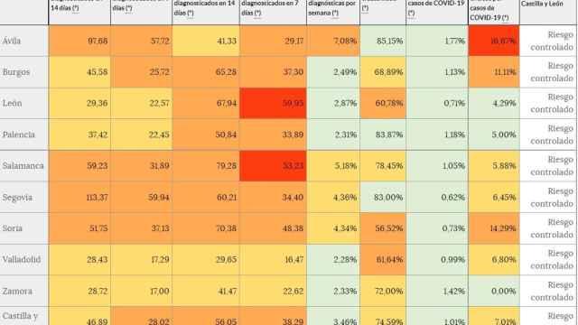Continúa la tendencia al alza de la incidencia en Castilla y León